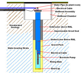 Waterwell Cross Section